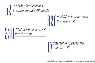 AP testing proves beneficial for college